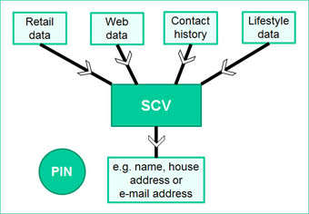 SCV-2b
